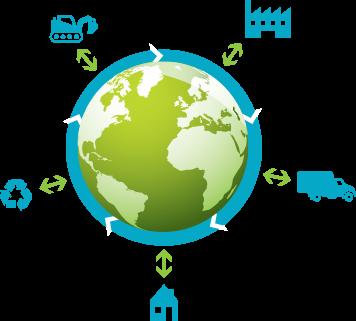 Impact environnement